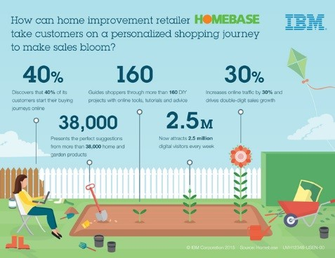 Northdoor Infographic_IBM Technology Takes Homebase Customers On A Personalised Shopping Journey To Boost Sales