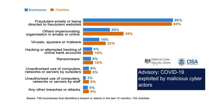 phishing attacks graph of businesses and charities